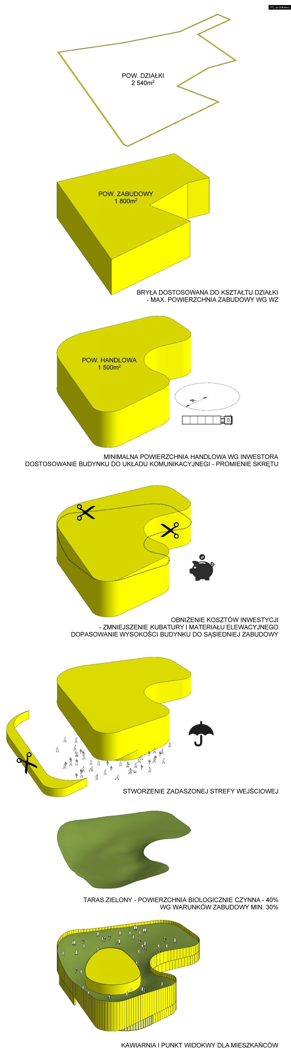Infografika - budynek handlowo-usługowy | Wolsztyn